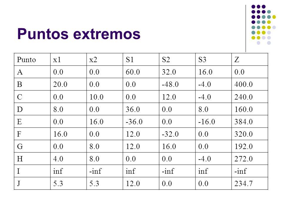 Puntos extremos Punto x1 x2 S1 S2 S3 Z A 0.0 60.0 32.0 16.0 B 20.0