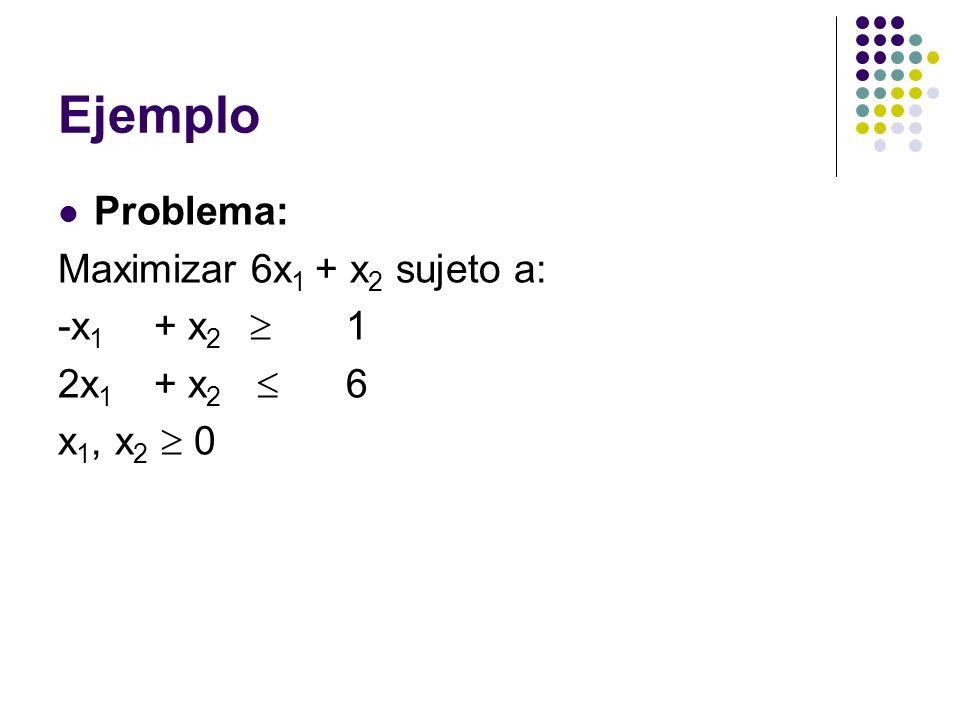 Ejemplo Problema: Maximizar 6x1 + x2 sujeto a: -x1 + x2  1