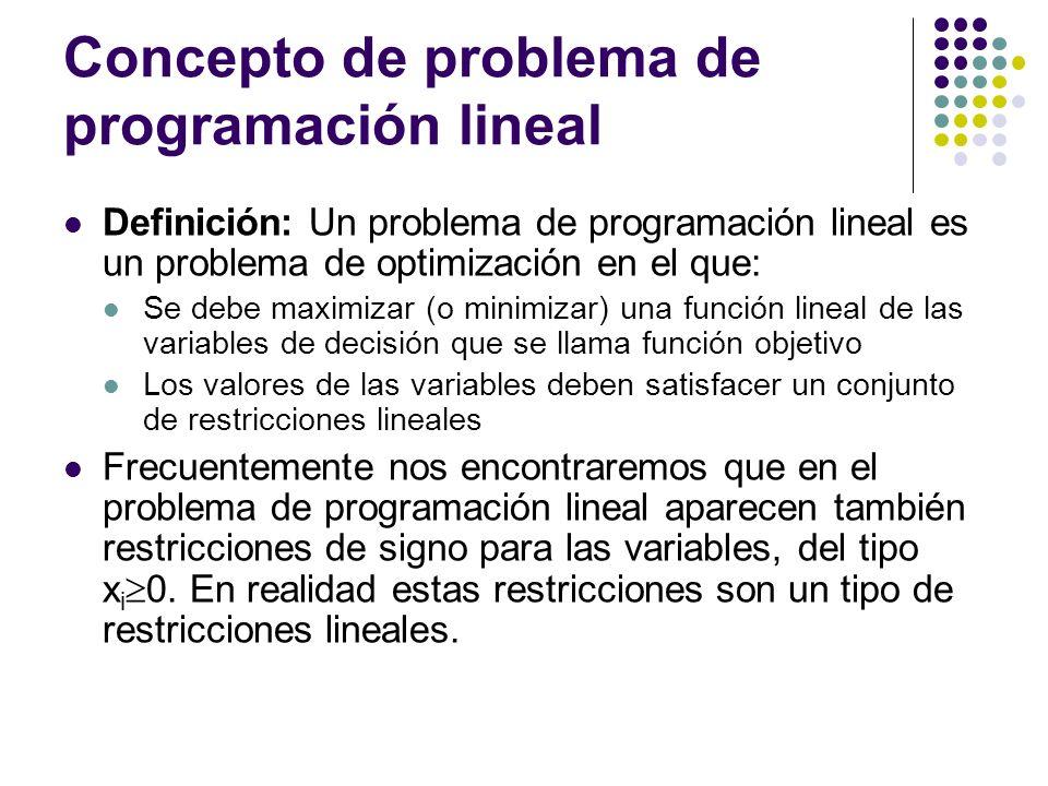 Concepto de problema de programación lineal