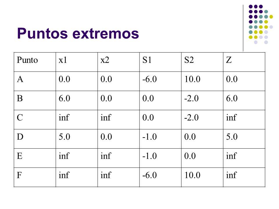 Puntos extremos Punto x1 x2 S1 S2 Z A 0.0 -6.0 10.0 B 6.0 -2.0 C inf D