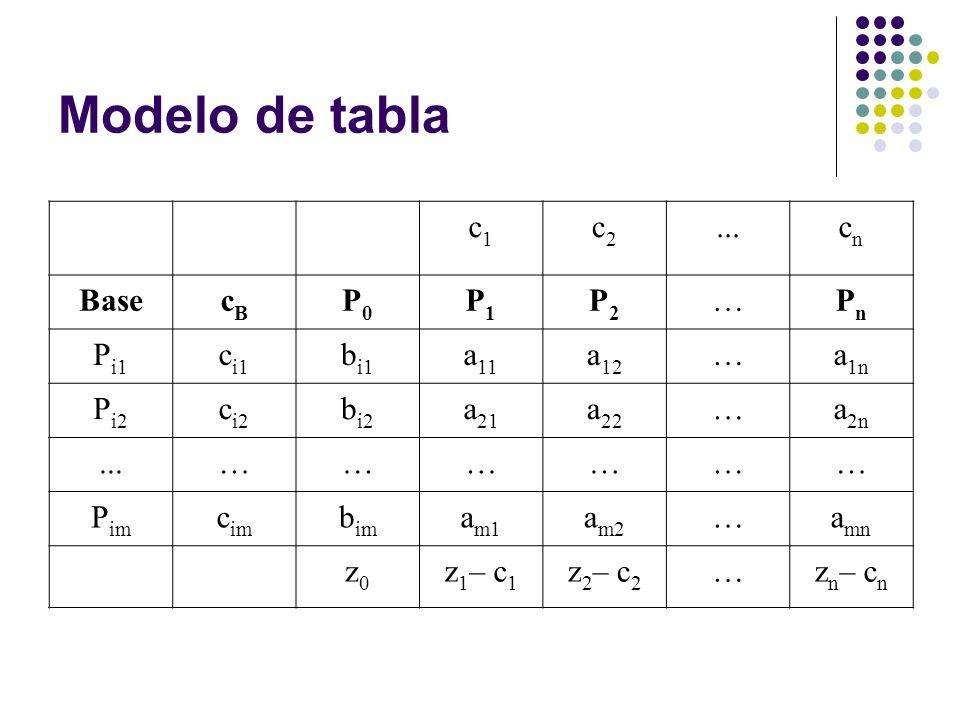Modelo de tabla c1 c2 ... cn Base cB P0 P1 P2 … Pn Pi1 ci1 bi1 a11 a12