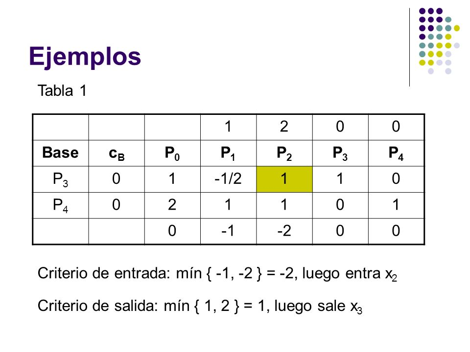 Ejemplos Tabla 1 1 2 Base cB P0 P1 P2 P3 P4 -1/2 -1 -2