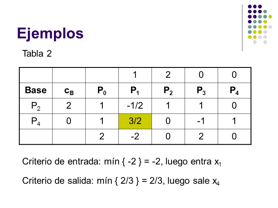 Ejemplos Tabla 2 1 2 Base cB P0 P1 P2 P3 P4 -1/2 3/2 -1 -2