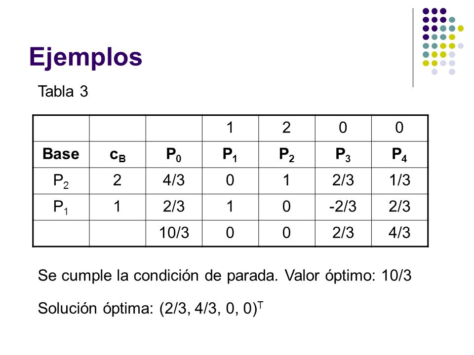 Ejemplos Tabla 3 1 2 Base cB P0 P1 P2 P3 P4 4/3 2/3 1/3 -2/3 10/3