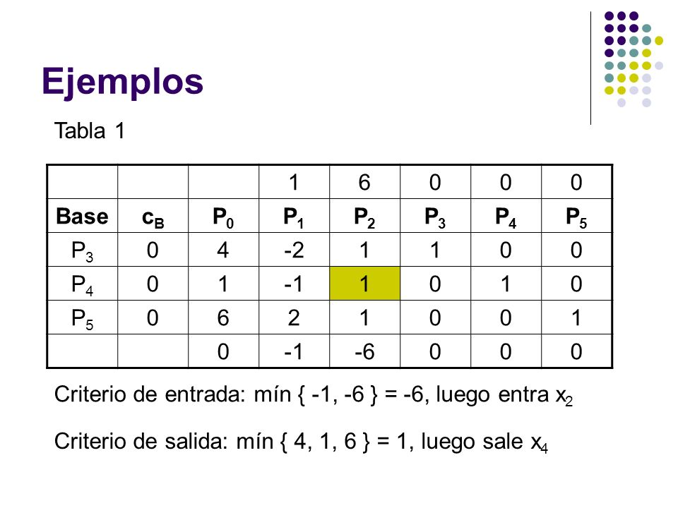 Ejemplos Tabla 1 1 6 Base cB P0 P1 P2 P3 P4 P5 4 -2 -1 2 -6