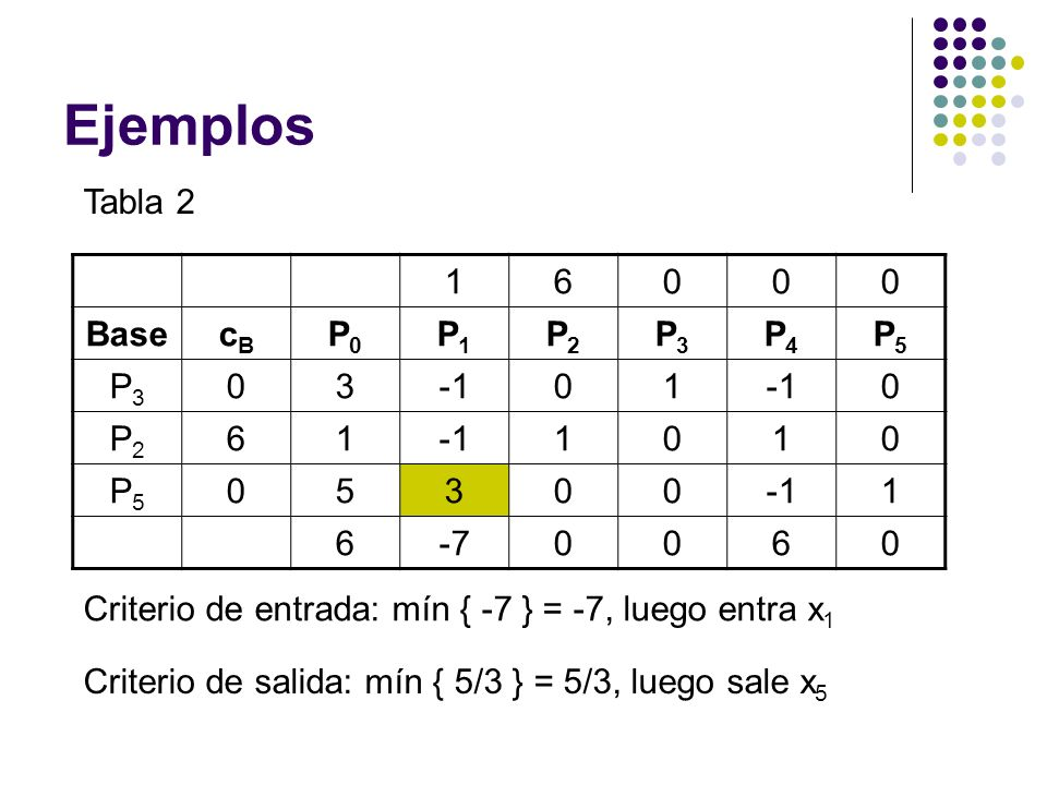 Ejemplos Tabla 2 1 6 Base cB P0 P1 P2 P3 P4 P5 3 -1 5 -7