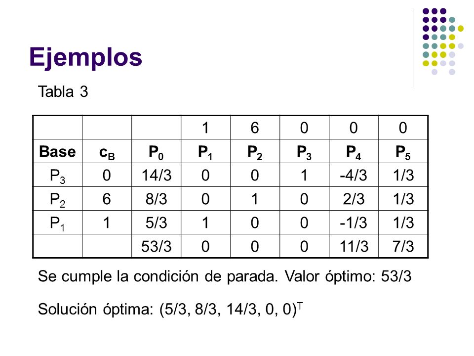 Ejemplos Tabla 3 1 6 Base cB P0 P1 P2 P3 P4 P5 14/3 -4/3 1/3 8/3 2/3