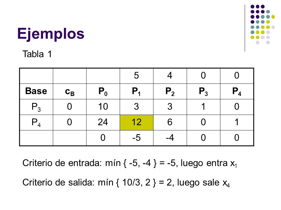Ejemplos Tabla 1 5 4 Base cB P0 P1 P2 P3 P4 10 3 1 24 12 6 -5 -4