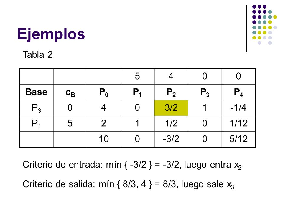 Ejemplos Tabla 2 5 4 Base cB P0 P1 P2 P3 P4 3/2 1 -1/4 2 1/2 1/12 10
