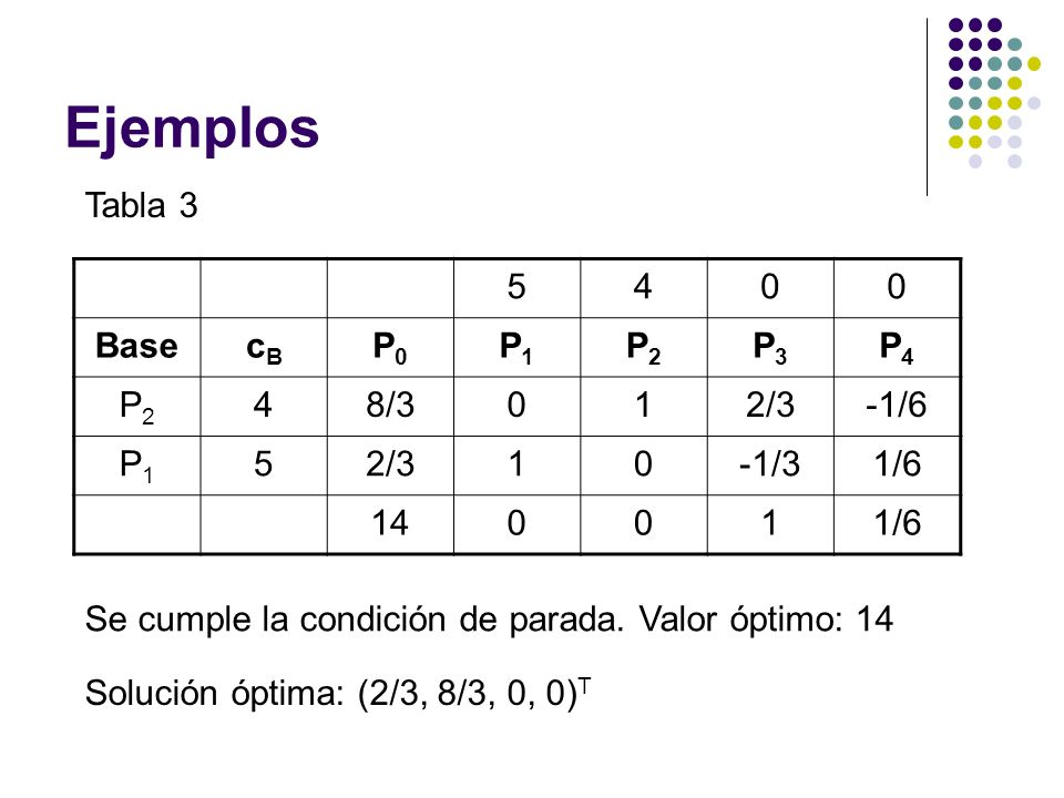 Ejemplos Tabla 3 5 4 Base cB P0 P1 P2 P3 P4 8/3 1 2/3 -1/6 -1/3 1/6 14