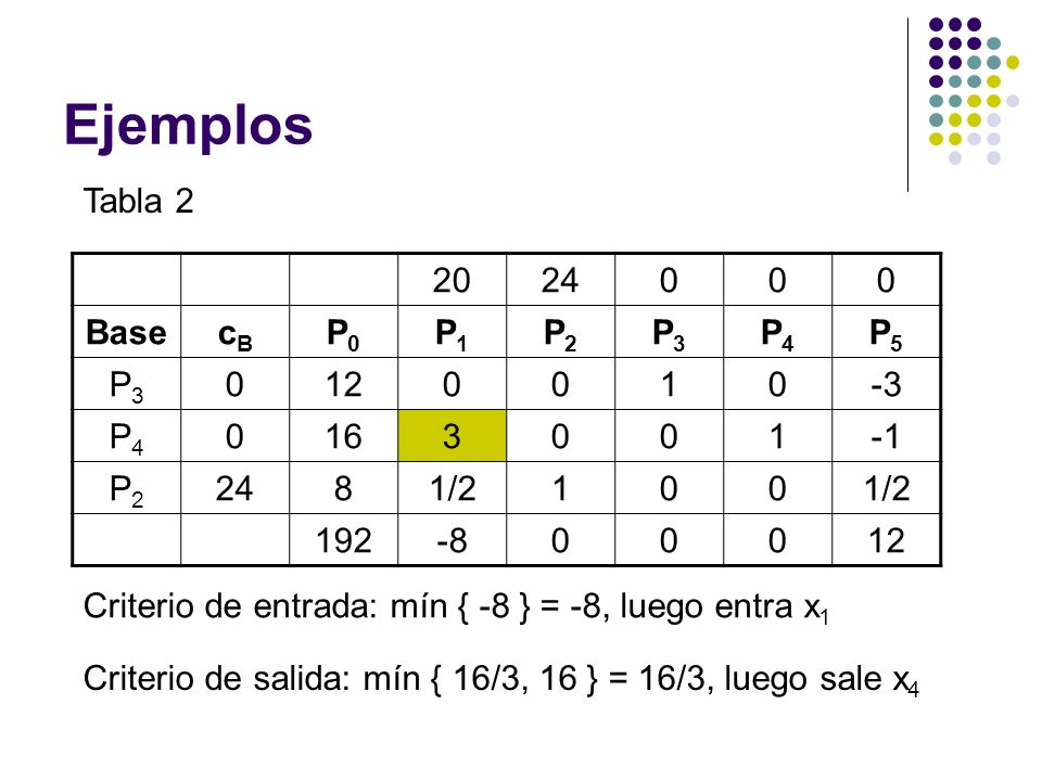 Ejemplos Tabla 2 20 24 Base cB P0 P1 P2 P3 P4 P5 12 1 -3 16 3 -1 8 1/2