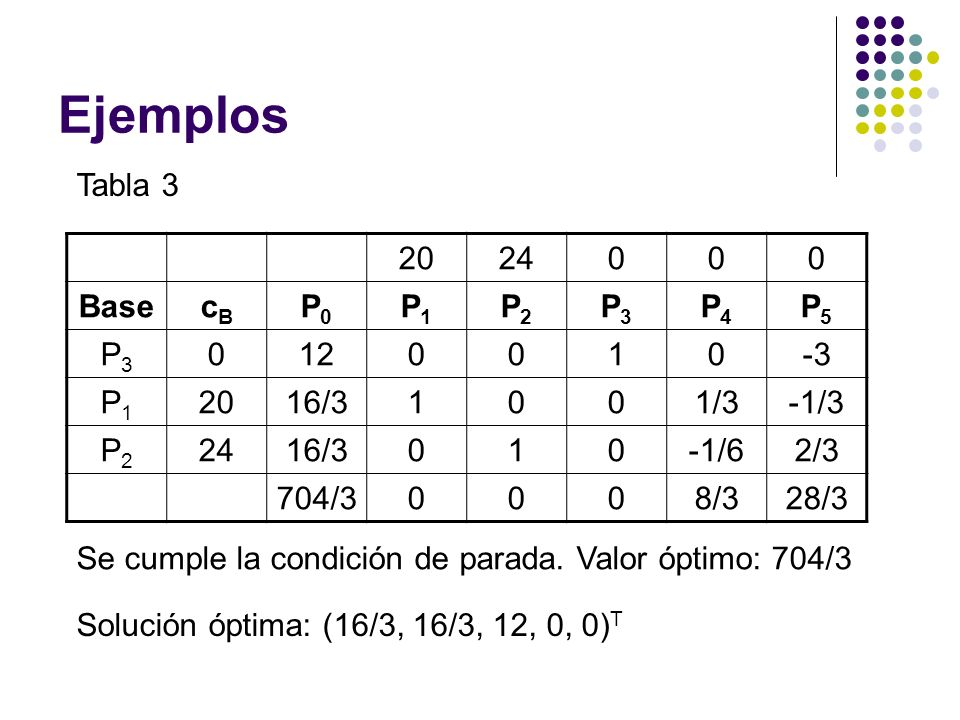 Ejemplos Tabla 3 20 24 Base cB P0 P1 P2 P3 P4 P5 12 1 -3 16/3 1/3 -1/3