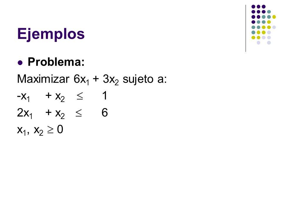 Ejemplos Problema: Maximizar 6x1 + 3x2 sujeto a: -x1 + x2  1