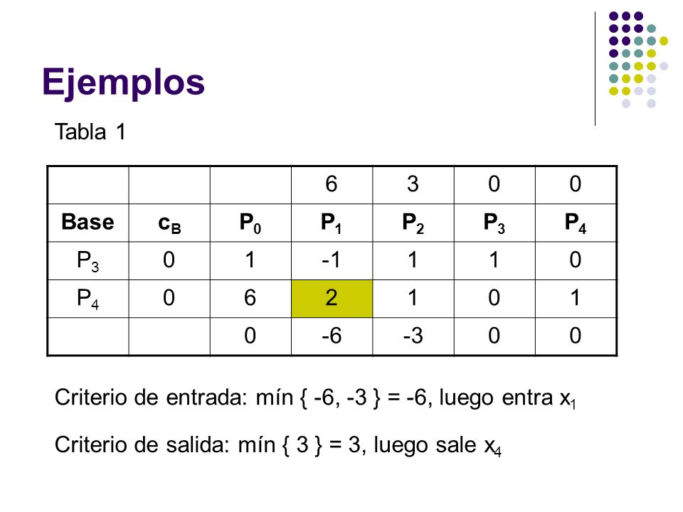 Ejemplos Tabla 1 6 3 Base cB P0 P1 P2 P3 P4 1 -1 2 -6 -3