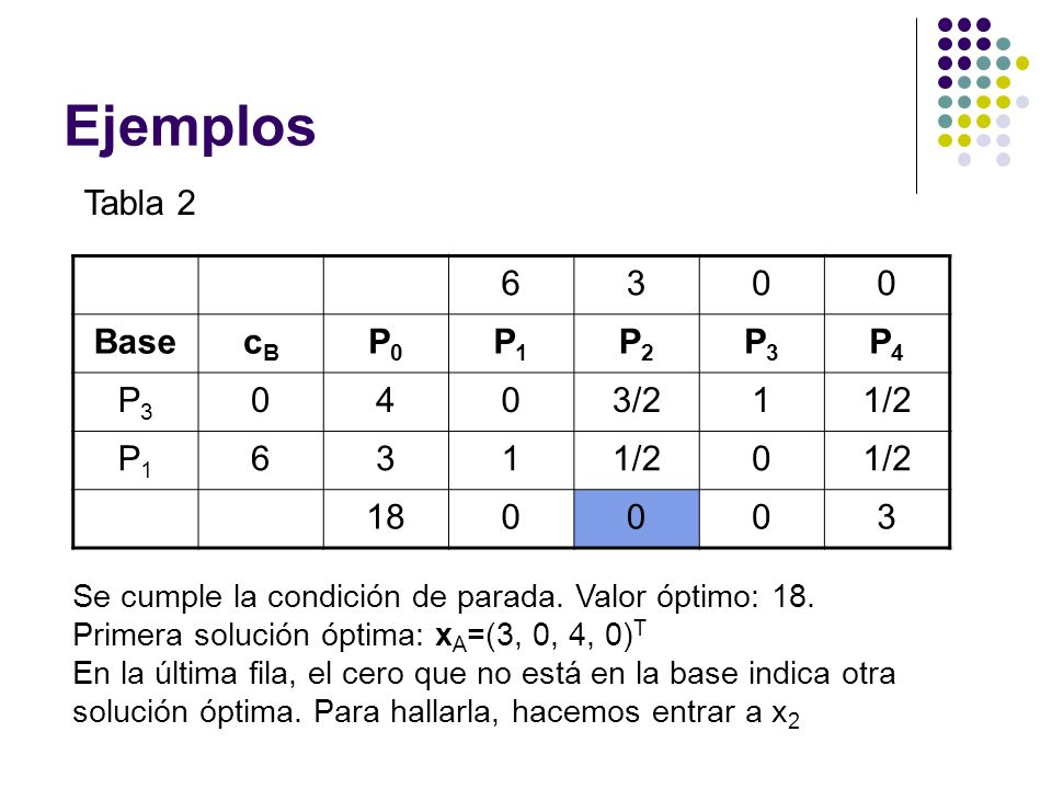 Ejemplos Tabla 2 6 3 Base cB P0 P1 P2 P3 P4 4 3/2 1 1/2 18