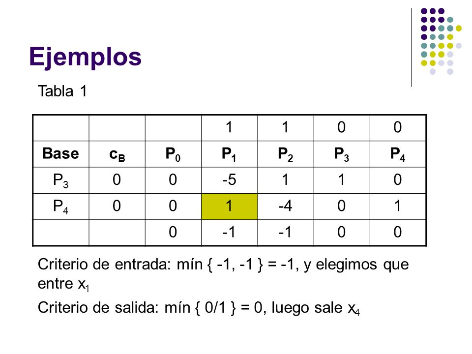 Ejemplos Tabla 1 1 Base cB P0 P1 P2 P3 P4 -5 -4 -1