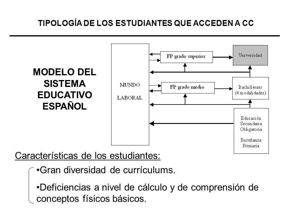 MODELO DEL SISTEMA EDUCATIVO ESPAÑOL