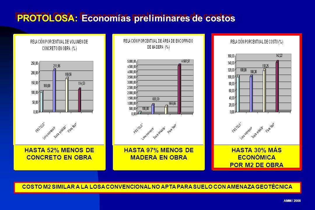 PROTOLOSA: Economías preliminares de costos