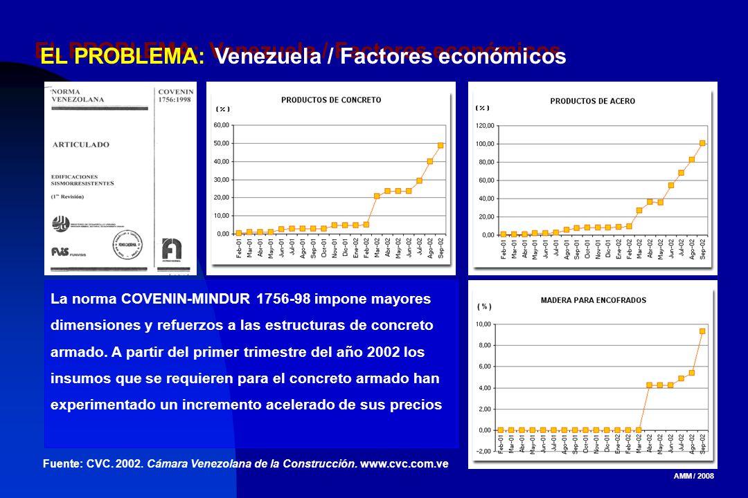 EL PROBLEMA: Venezuela / Factores económicos