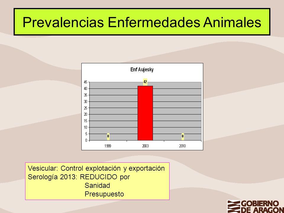 Prevalencias Enfermedades Animales
