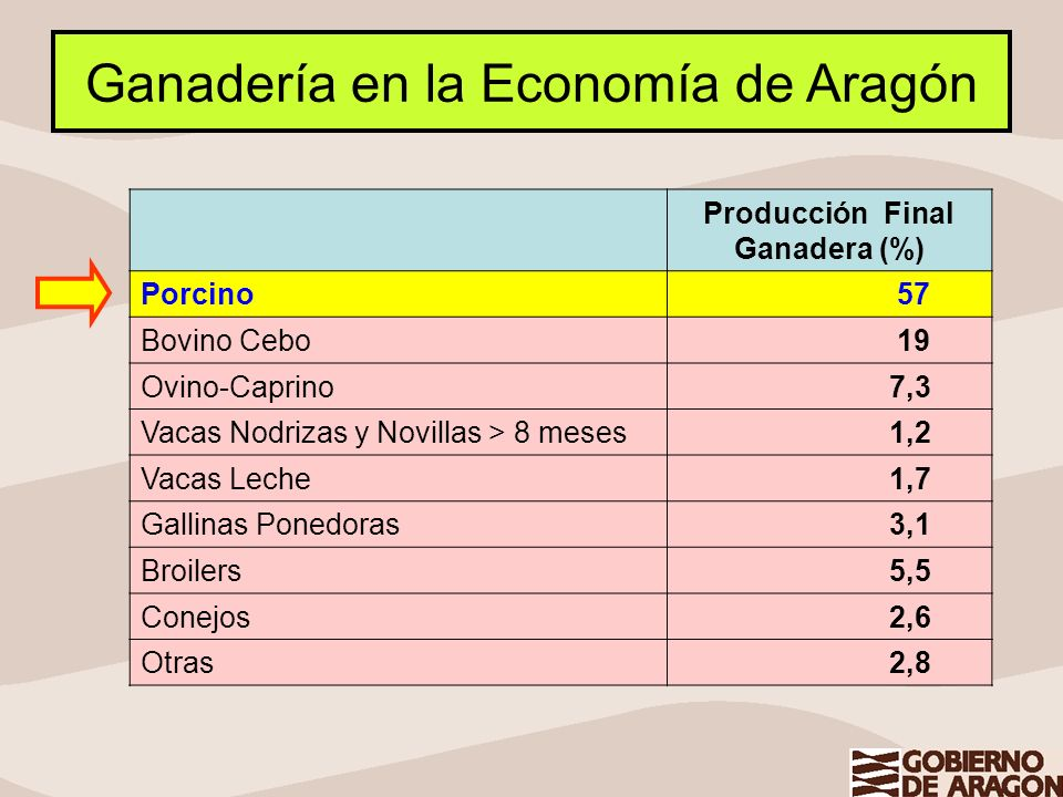 Producción Final Ganadera (%)