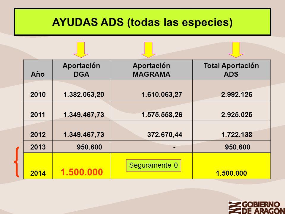AYUDAS ADS (todas las especies)