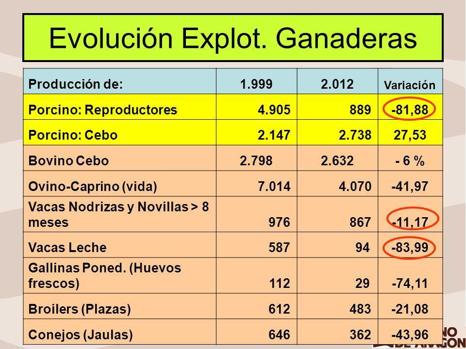 Evolución Explot. Ganaderas
