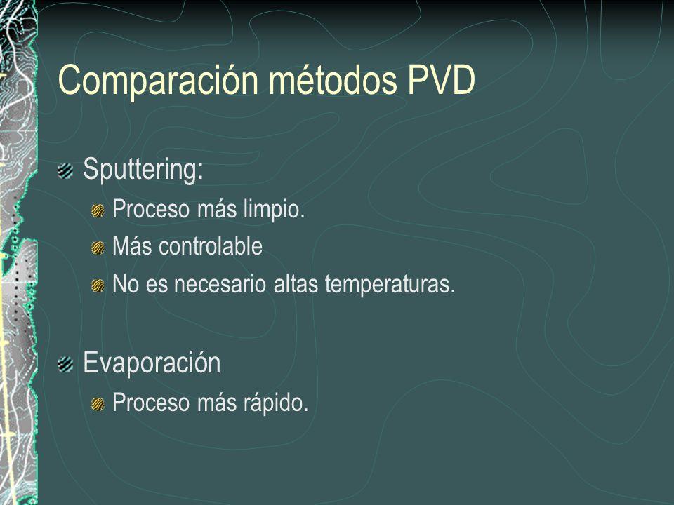 Comparación métodos PVD