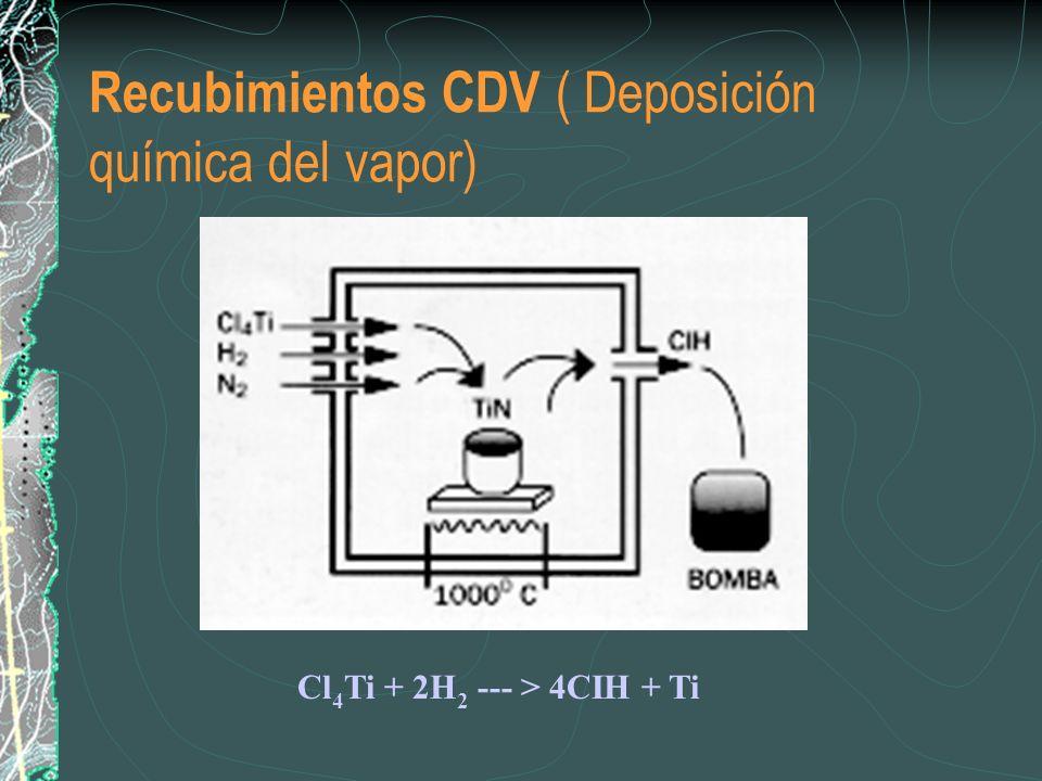 Recubimientos CDV ( Deposición química del vapor)