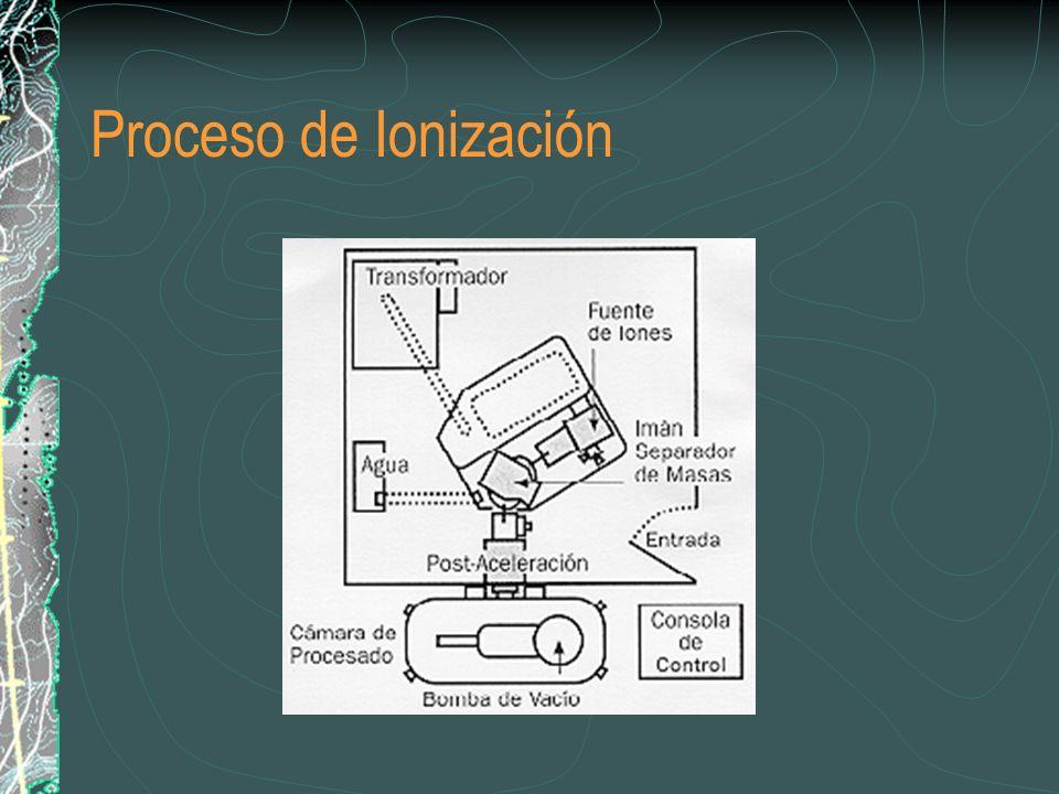 Proceso de Ionización