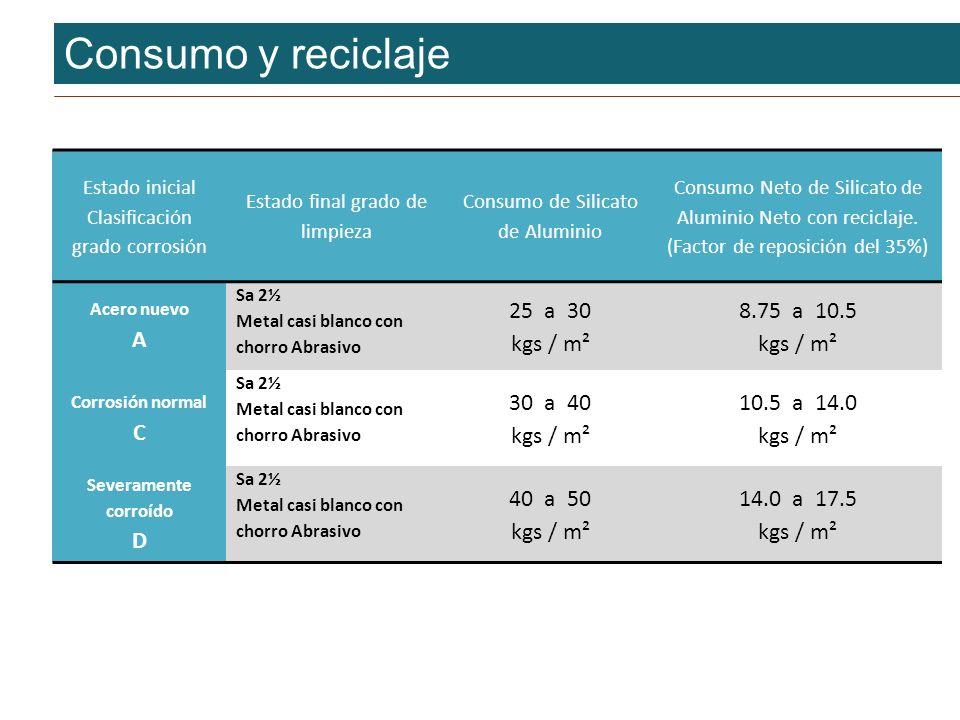 Consumo y reciclaje A 25 a 30 kgs / m² 8.75 a 10.5 C 30 a 40