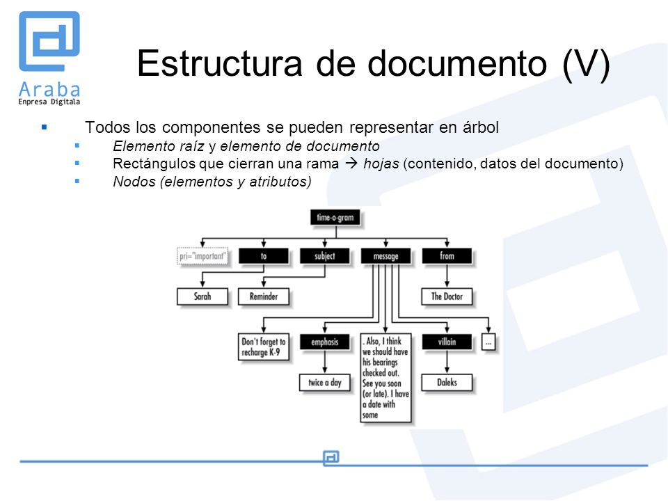 Estructura de documento (V)