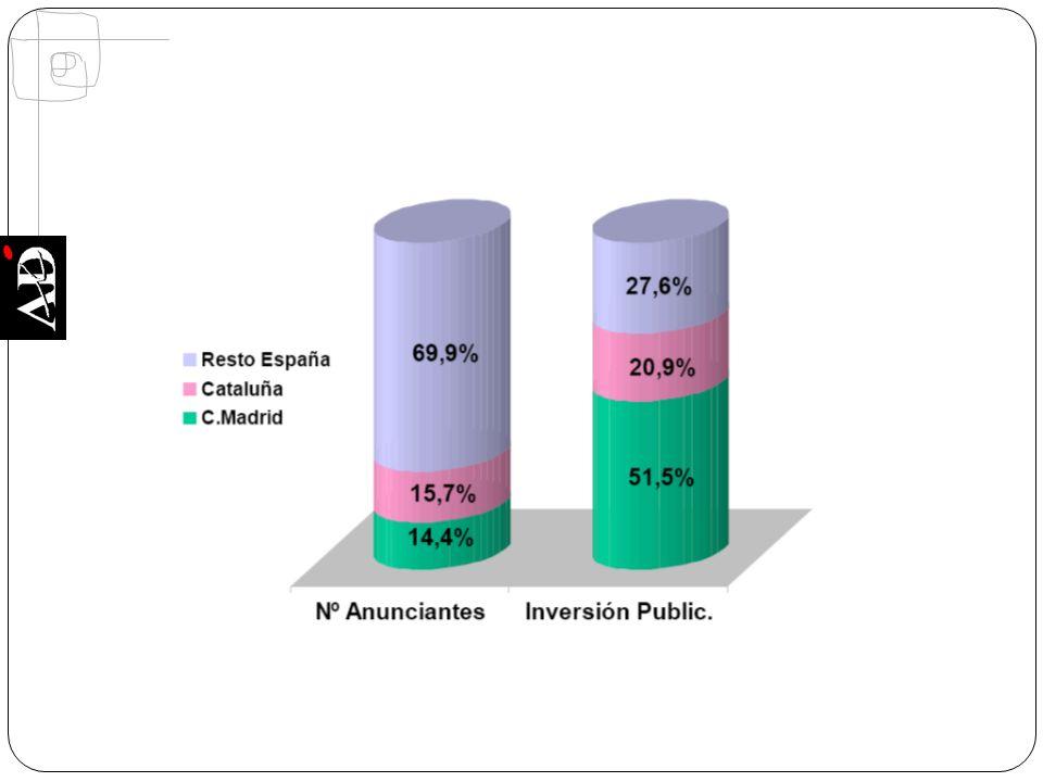 Extremadura, con el 1,8% de anunciantes gestiona 0,1% inversión
