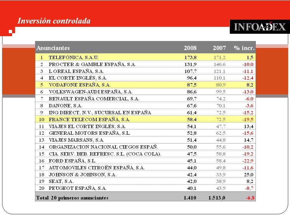 Inversión controlada Ranquin de anunciantes 2008 (mill €)
