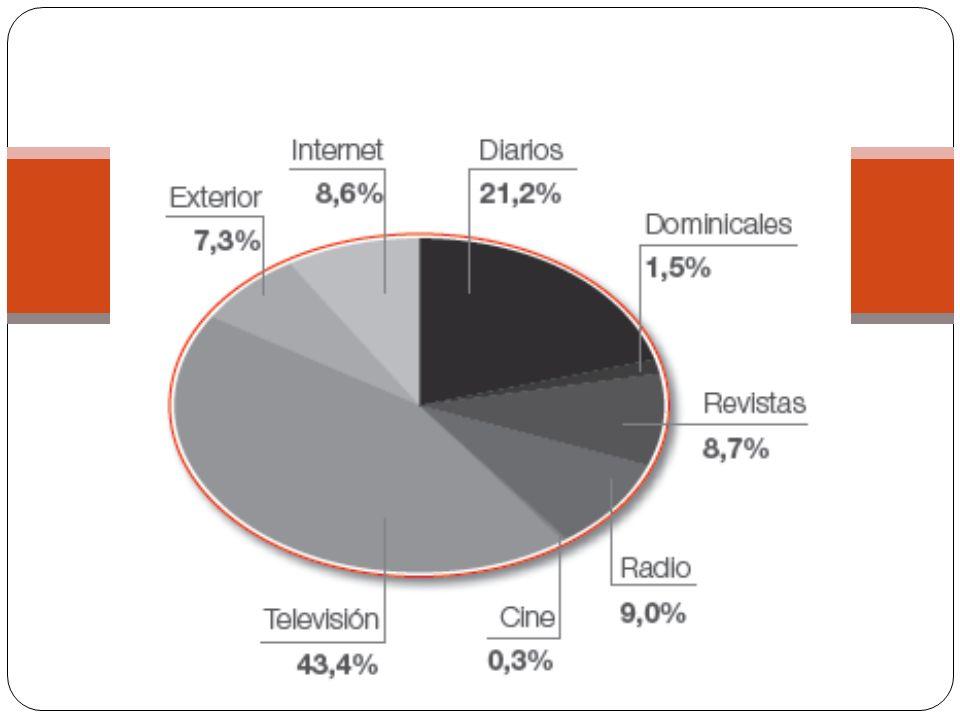 Infoadex. Inversión en medios convencionales año 2008