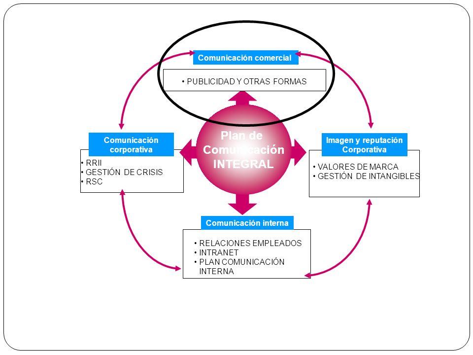 Comunicación comercial Comunicación corporativa