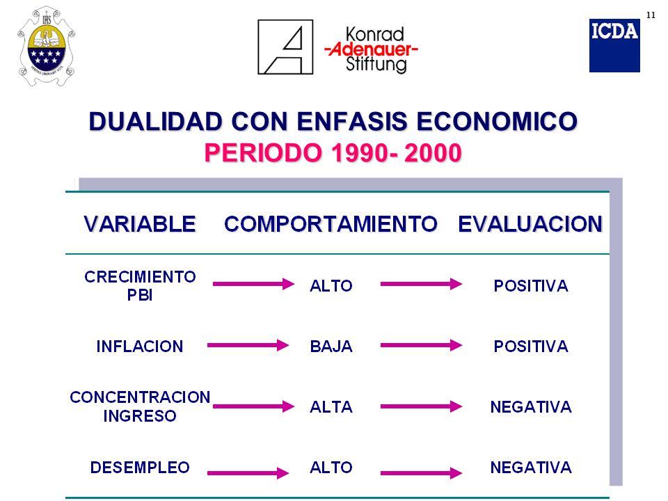 DUALIDAD CON ENFASIS ECONOMICO PERIODO 1990- 2000