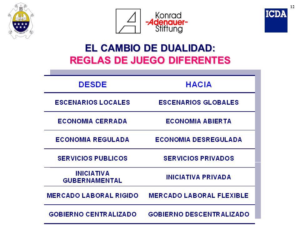 EL CAMBIO DE DUALIDAD: REGLAS DE JUEGO DIFERENTES