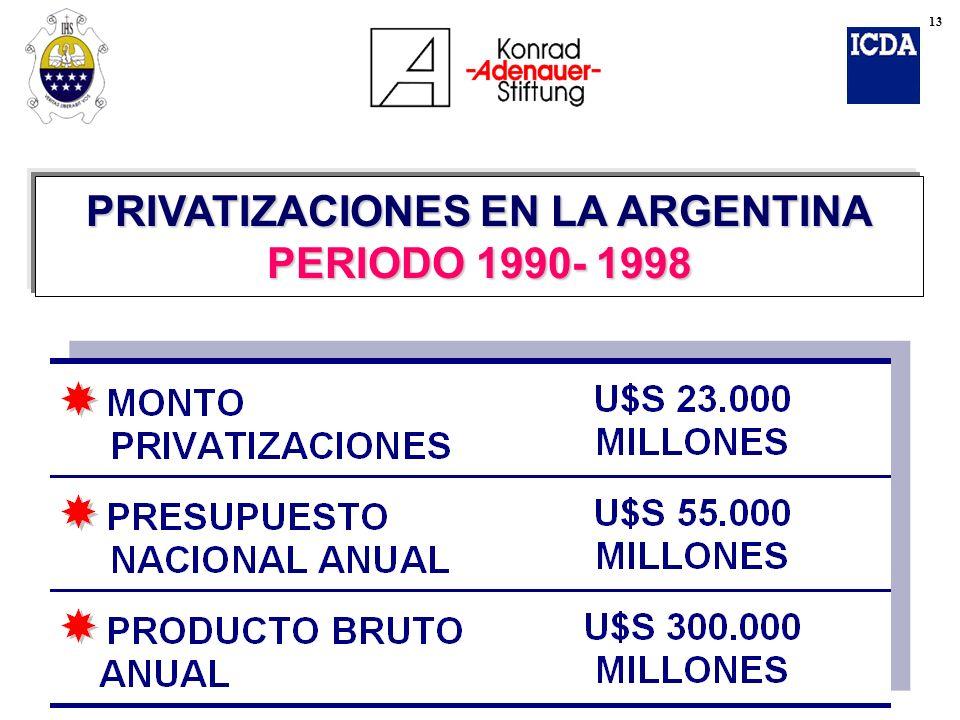 PRIVATIZACIONES EN LA ARGENTINA PERIODO 1990- 1998