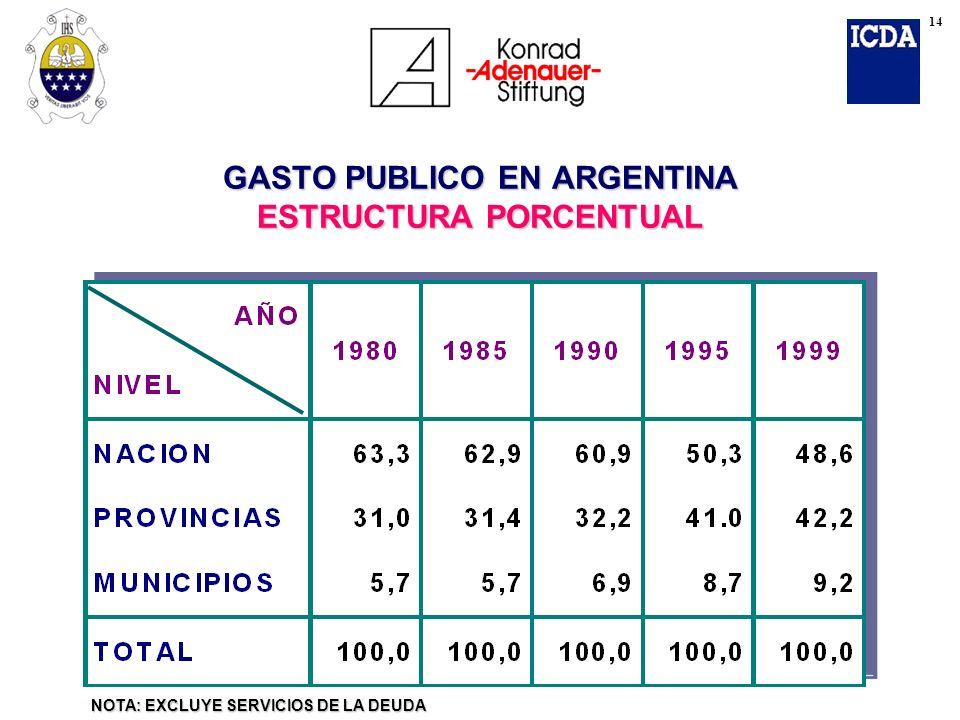 GASTO PUBLICO EN ARGENTINA ESTRUCTURA PORCENTUAL