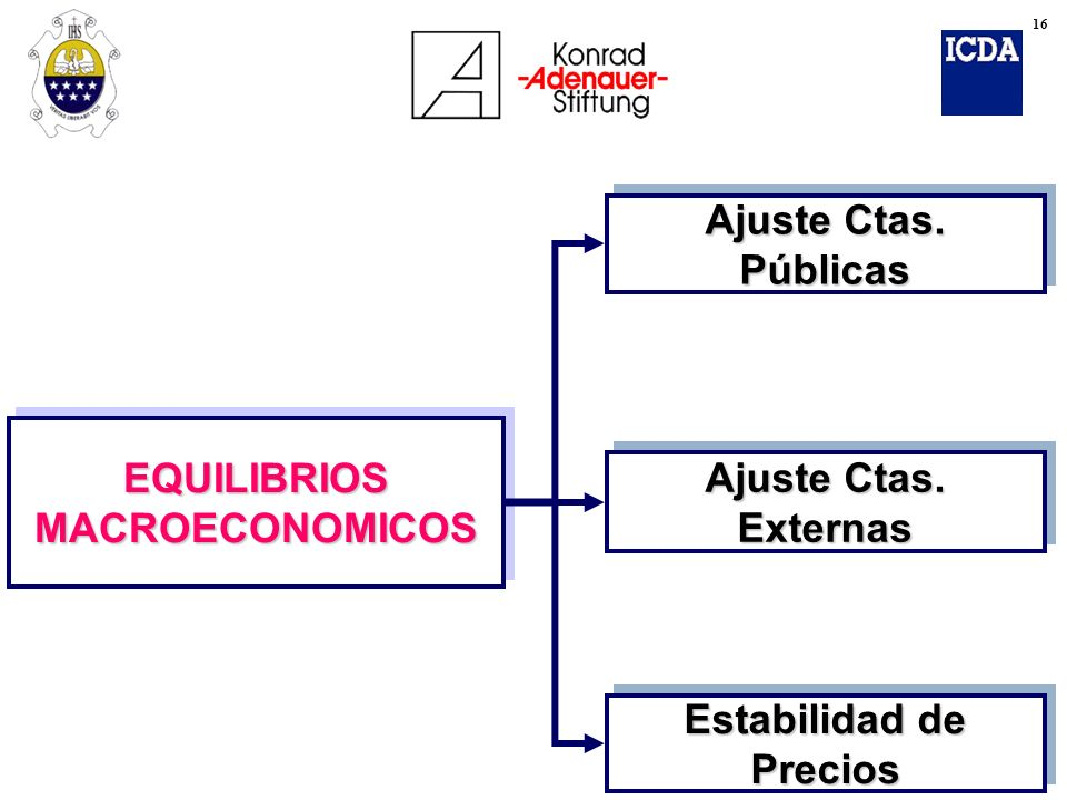 EQUILIBRIOS MACROECONOMICOS Estabilidad de Precios