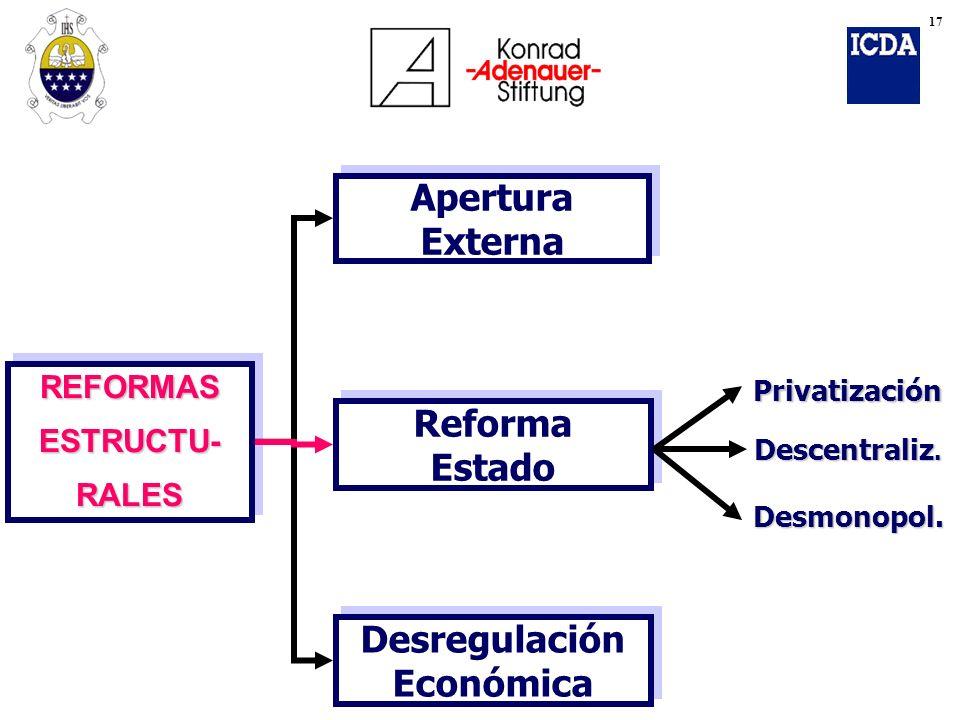 Desregulación Económica