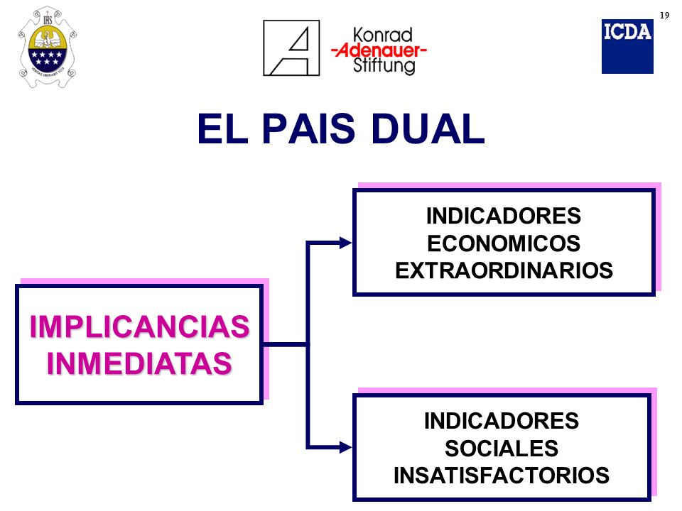EL PAIS DUAL IMPLICANCIAS INMEDIATAS