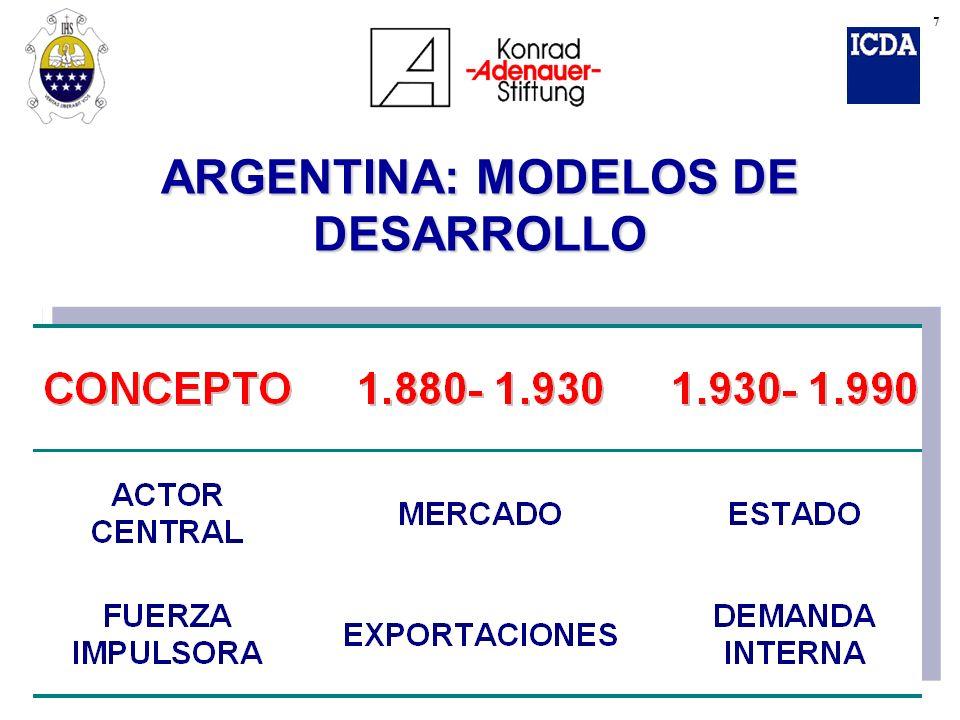 ARGENTINA: MODELOS DE DESARROLLO