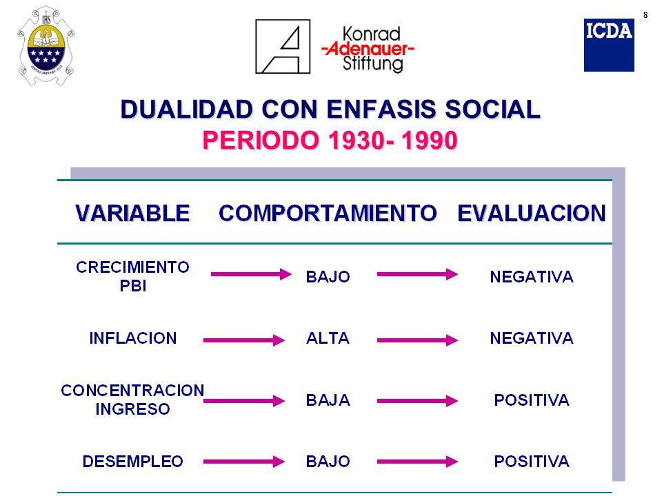 DUALIDAD CON ENFASIS SOCIAL PERIODO 1930- 1990