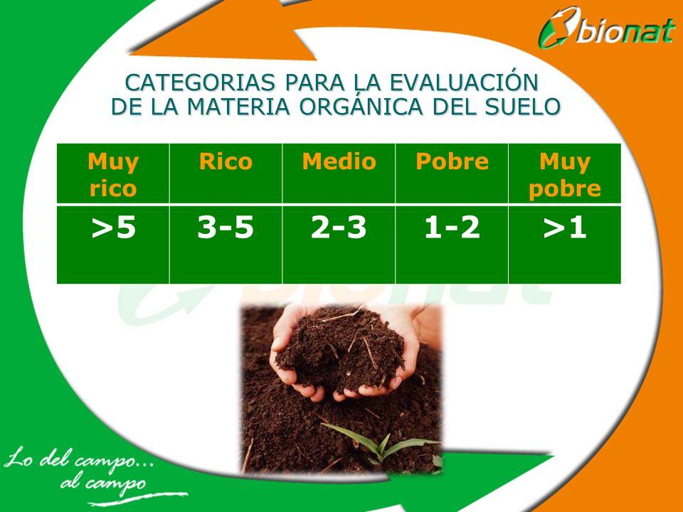 CATEGORIAS PARA LA EVALUACIÓN DE LA MATERIA ORGÁNICA DEL SUELO