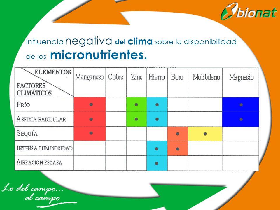Influencia negativa del clima sobre la disponibilidad