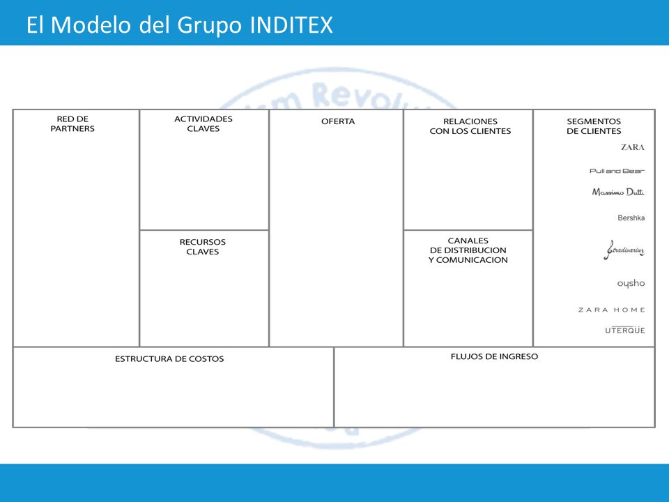 El Modelo del Grupo INDITEX