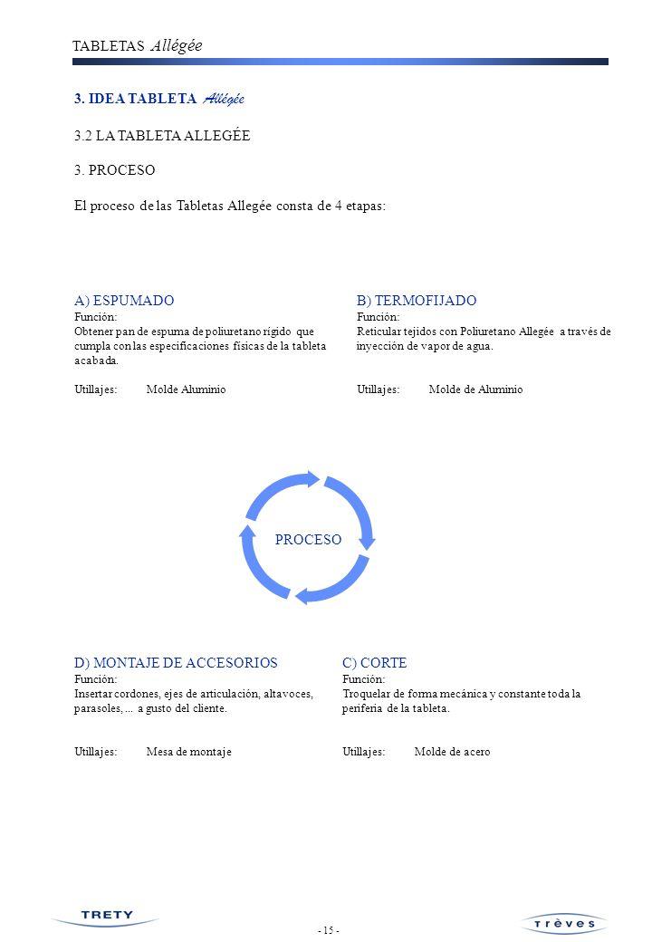 El proceso de las Tabletas Allegée consta de 4 etapas:
