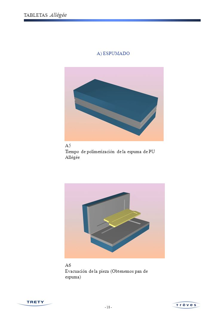 Tiempo de polimerización de la espuma de PU Allégée
